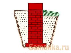 Засыпная гидроизоляция – при которой гидроизоляционный слой обустраивается применением сыпучих материалов