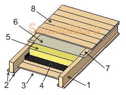 Проверенной веками конструкцией черного пола или потолка является обустройство наката по верху балок или набора настила по черепным брускам