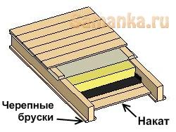 Черепной брусок – брусок, прибиваемый к боковой поверхности балки перекрытия