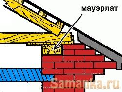 Мауэрлат – брус или бревно, укладываемое на стену для уравновешивания нагрузки от стропильных ног крыши