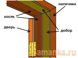 Добор – декоративная планка или доска, устанавливаемая вплотную к дверной коробке и закрывающая стенной проем