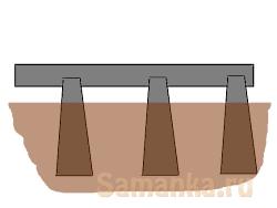 Ростверк – верхняя часть, обвязка столбчатого или свайного фундамента, выполняемая в виде балки или плиты, объединяющая все опоры в единую систему